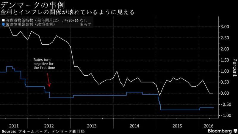 図09:マイナス金利政策がインフレ率を押し下げている