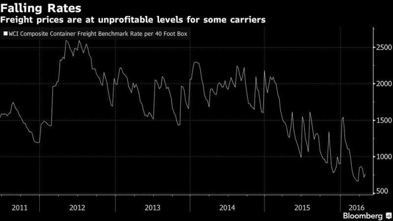 図08:コンテナ船船積み価格がコスト割れまで低下