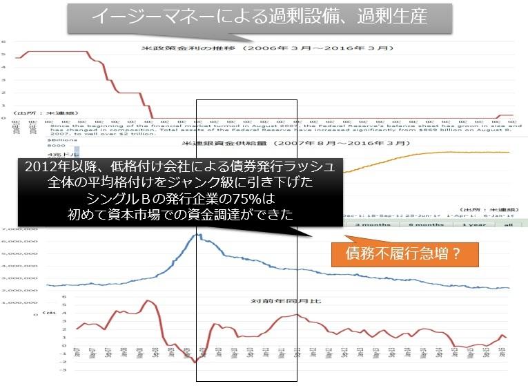 図07:ジャンク債の急増が、全体をジャンク級に引き下げた