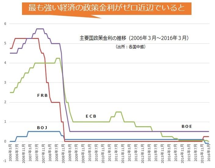 図05:強い経済のほぼゼロ金利が、他国の政策金利をマイナスに追い込んだ