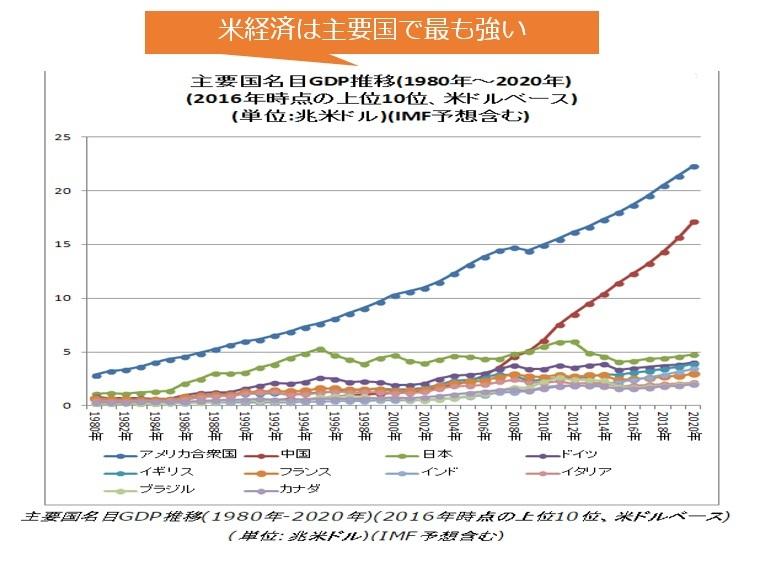 図04:米経済は主要国で最も強い