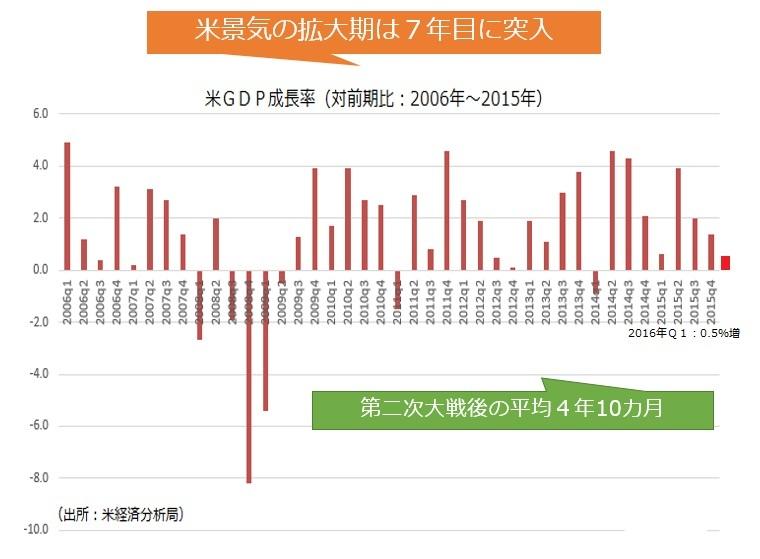 図03:米景気の拡大期は7年目に突入する