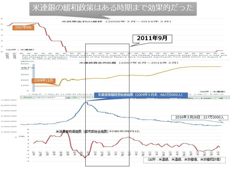 図01:米金融緩和の最大効果時期は2009年5月から2011年9月