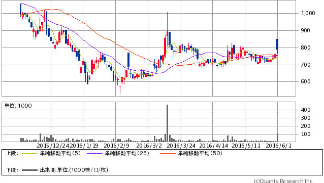 ガイアックス<3775> 日足(SBI証券提供)