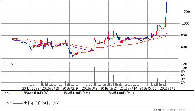 アドウェイズ<2489> 日足(SBI証券提供)