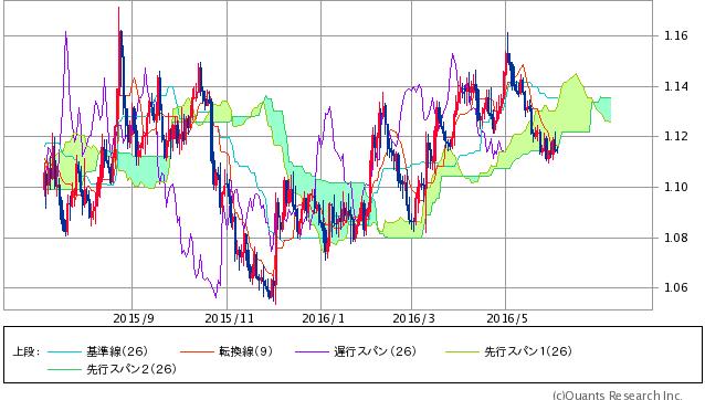 ユーロ/米ドル 一目均衡表日足(SBI証券提供)