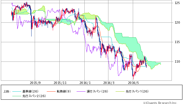 米ドル/円 一目均衡表日足(SBI証券提供)