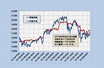 2016年6月2日時点の理論株価=1万7528円