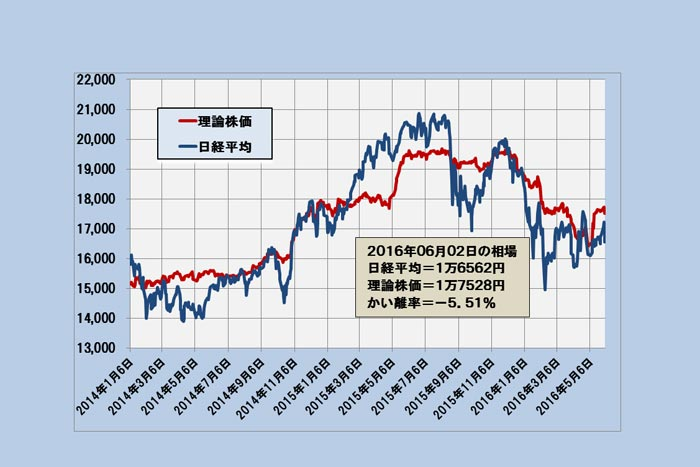 """日経平均は""""特に理由なく""""急反騰の可能性も~「理論株価」最新分析(6/3)=日暮昭"""