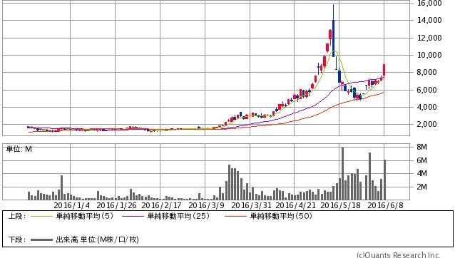 ブランジスタ<6176> 日足(SBI証券提供)