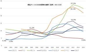 独仏とPIIGS諸国の失業率の推移
