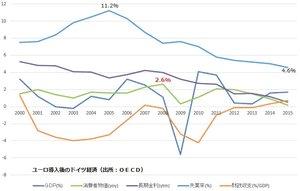 ユーロ導入後のドイツ経済