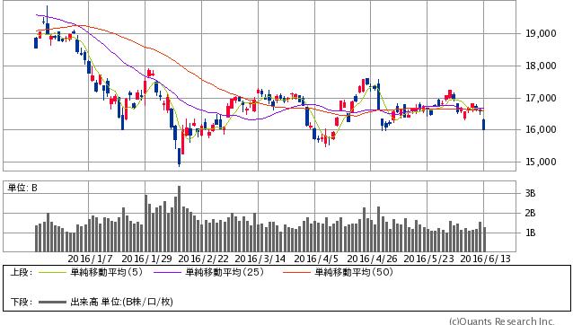 日経平均株式 日足(SBI証券提供)