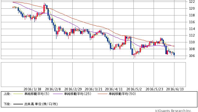 米ドル円 日足(SBI証券提供)