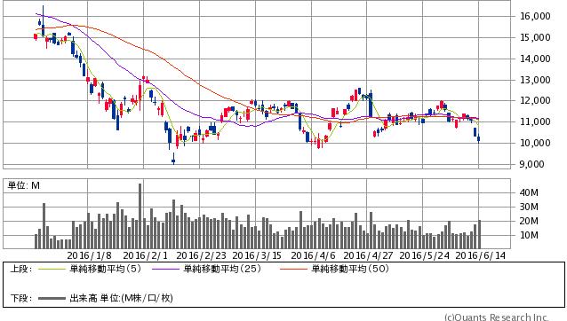 日経レバレッジETF<1570> 日足(SBI証券提供)