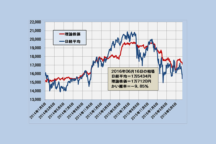 日経平均は1万7000円近辺まで反発の余地~「理論株価」最新分析(6/17)=日暮昭