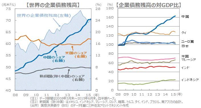 出典:世界の企業債務残高/企業債務残高の対GDP比 - 三井住友アセットマネジメント