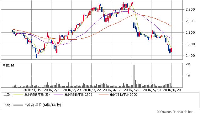 日本商業開発<3252> 日足(SBI証券提供)