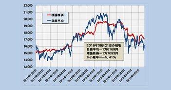 2016年6月21日時点の理論株価=1万7093円