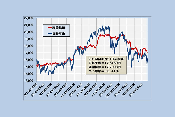 日経平均の通常変動範囲は1万6066円~1万7722円「理論株価」最新分析(6/22)=日暮昭