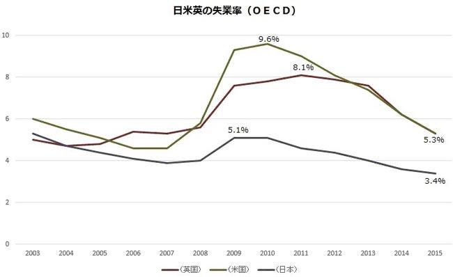 日米英の失業率