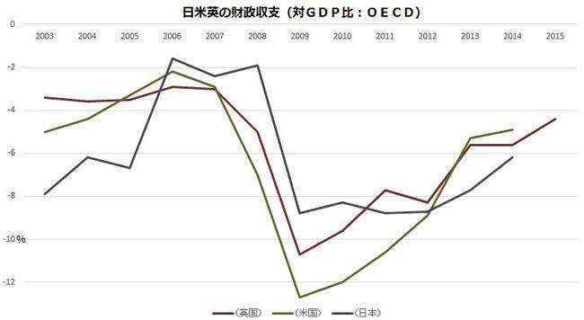 日米英の財政収支