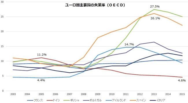 ユーロ圏主要国の失業率の推移