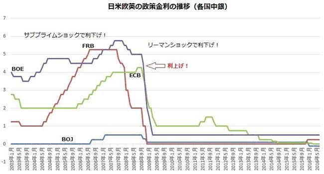 主要中銀の政策金利の推移