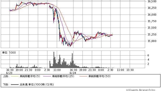 日経平均先物 5分足(SBI証券提供)