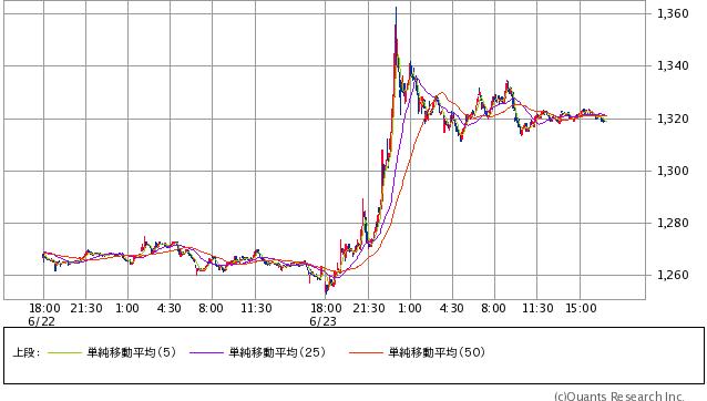 Gold先物(COMEX) 5分足(SBI証券提供)