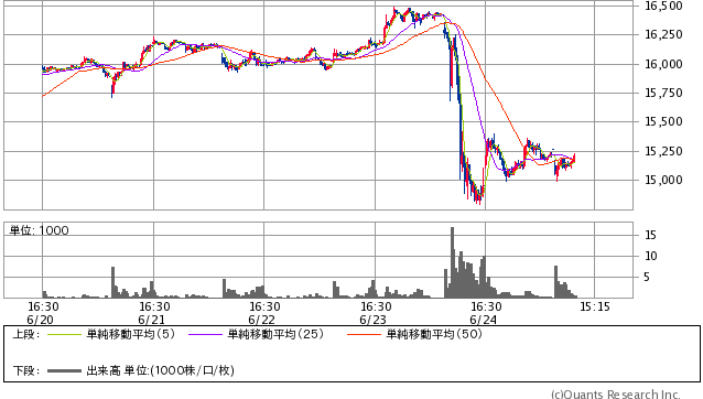 日経平均先物 15分足(SBI証券提供)