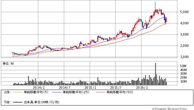 小野薬品工業<4528> 週足 (SBI証券提供)