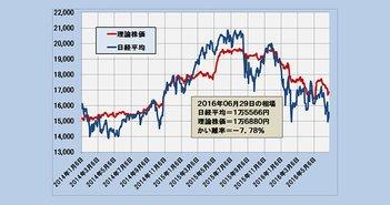2016年6月29日時点の理論株価=1万6880円