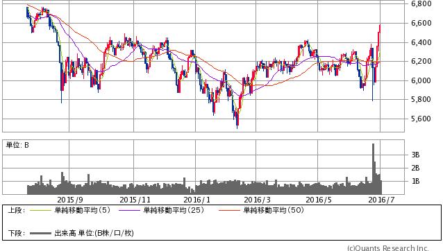 英FTSETM100指数 日足(SBI証券提供)