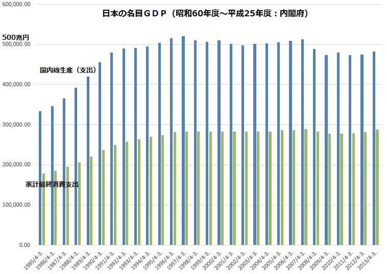 日本の名目GDP