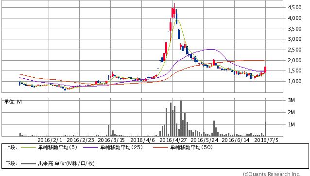 アクセルマーク<3624> 日足(SBI証券提供)