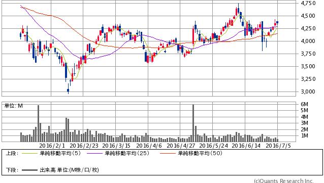 ミクシィ<2121> 日足(SBI証券提供)