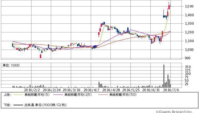 ピックルスコーポレーション<2925> 日足(SBI証券提供)