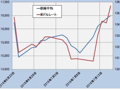 日経平均と米ドルレート2016年6月23日~2016年7月15日