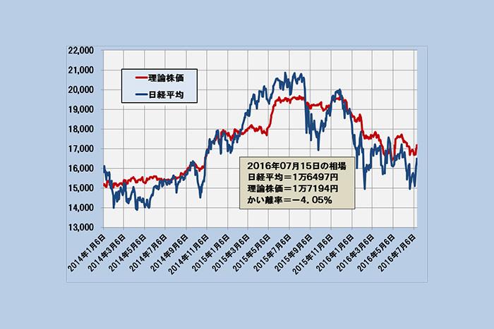 日経は平常モードへ 1万7200円所まで戻り余地~「理論株価」最新分析(7/19)=日暮昭