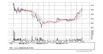 東証マザーズ指数先物 1分足 2016年7月19日 (SBI証券提供)
