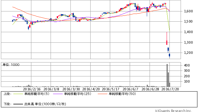 ヴィレッジヴァンガードコーポレーション<2769> 日足(SBI証券提供)