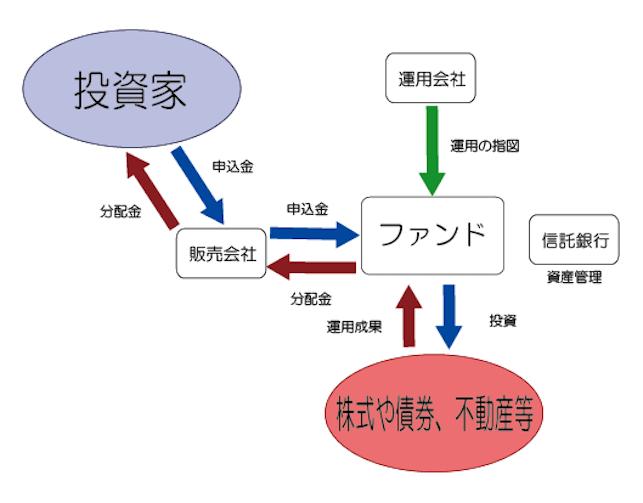 投信運用の仕組み図
