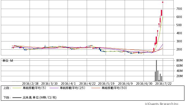サノヤスホールディングス<7022> 日足(SBI証券提供)