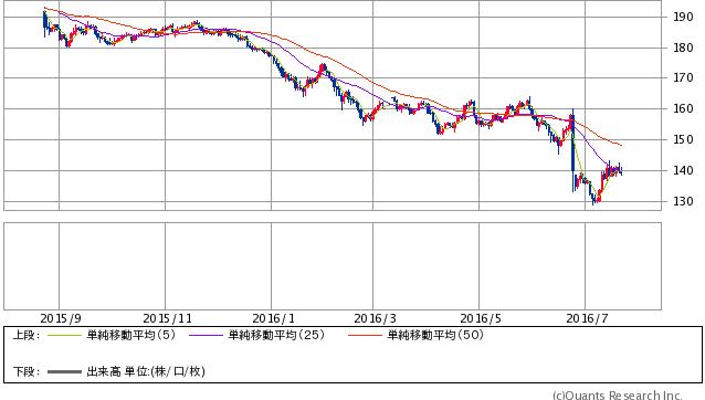 英ポンド/円 日足(SBI証券提供)