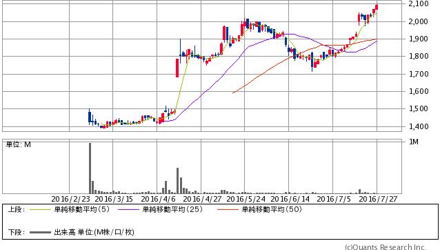 中本パックス<7811> 日足(SBI証券提供)