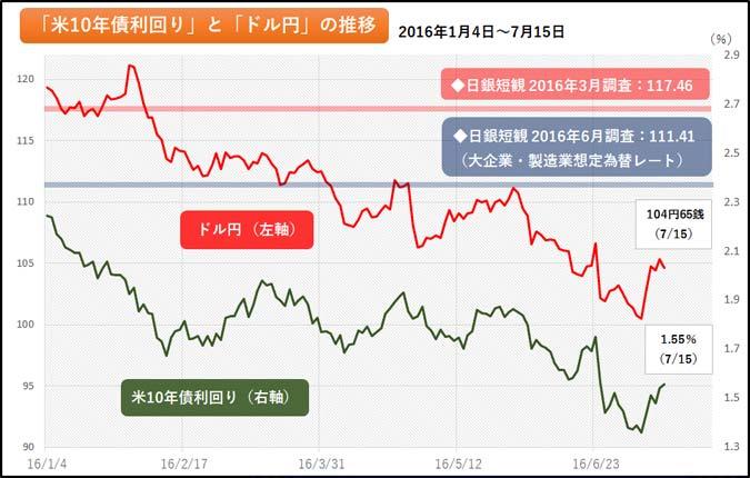 図:ドル円の現水準は、依然として短観の想定レートと乖離