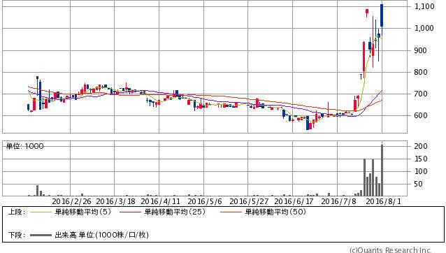 イトーヨーギョー<5287> 日足(SBI証券提供)