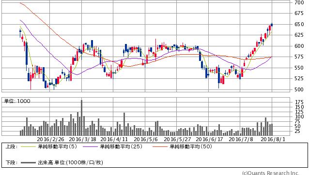日本ヒューム<5262> 日足(SBI証券提供)