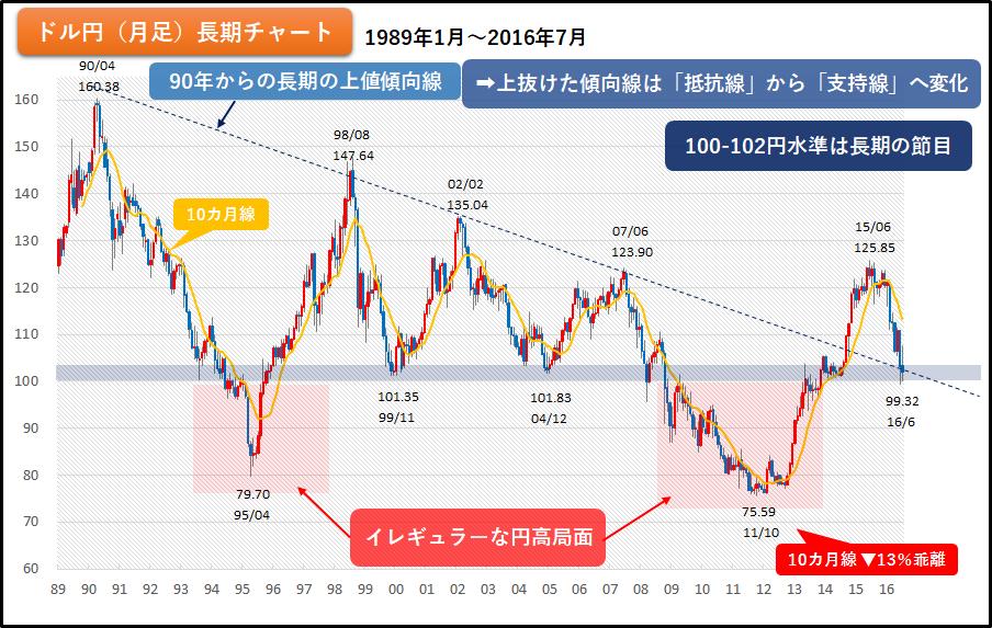 図6 ドル円 長期チャート